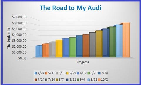 Debt Free Guys - Road to My Audi graph October