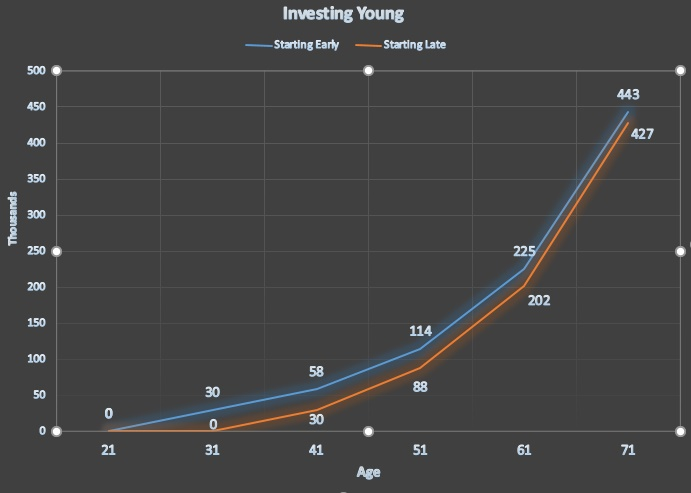Investing Young graph