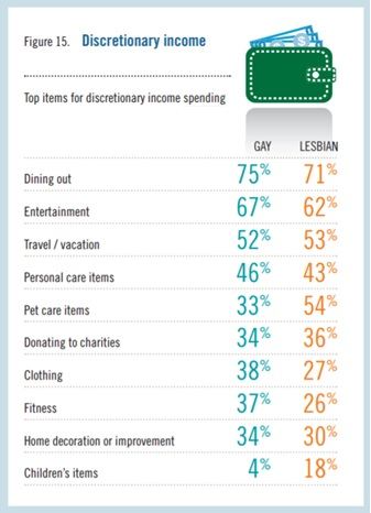 prudential-lgbt-spending
